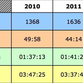 Bilan sportif 2013 et objectifs2014